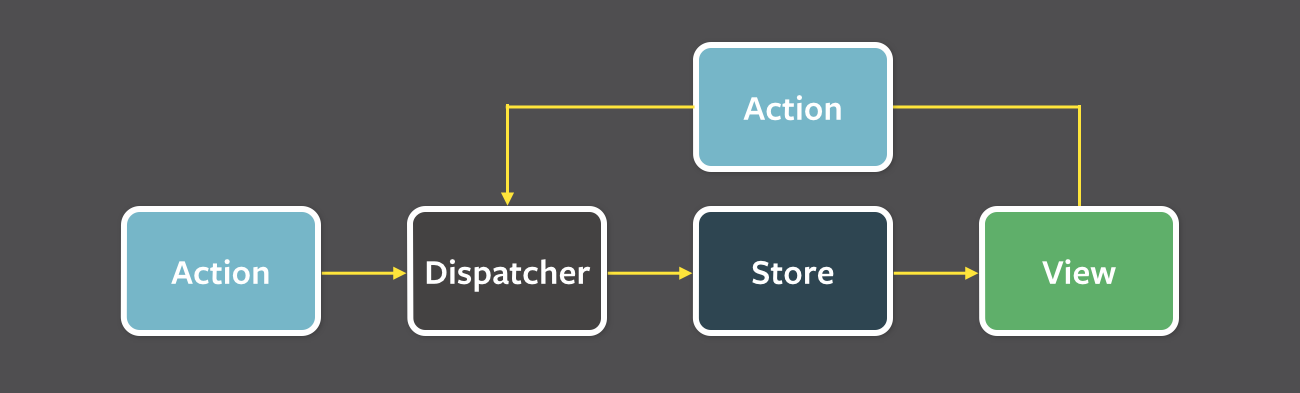 React & Flux data flow