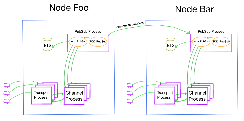 Guts of Phoenix websocket channels